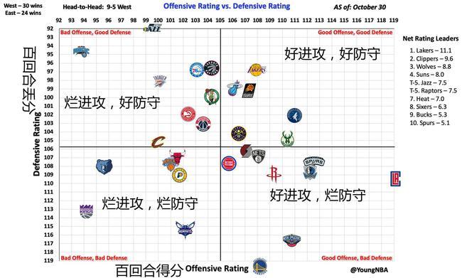 【博狗体育】一张图看懂开赛至今各队表现:湖人比快船强?