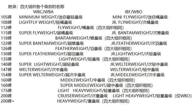 【博狗体育】职业拳击扫盲10:徐灿是羽量级还是次最轻量级?
