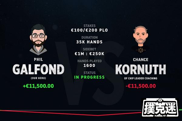 Phil Galfond新的挑战赛中领先Kornuth约4个买入