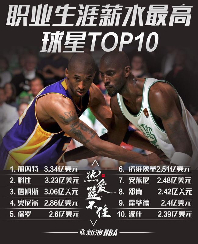【博狗体育】NBA薪水TOP10:现役4人上榜 狼王力压科比居首