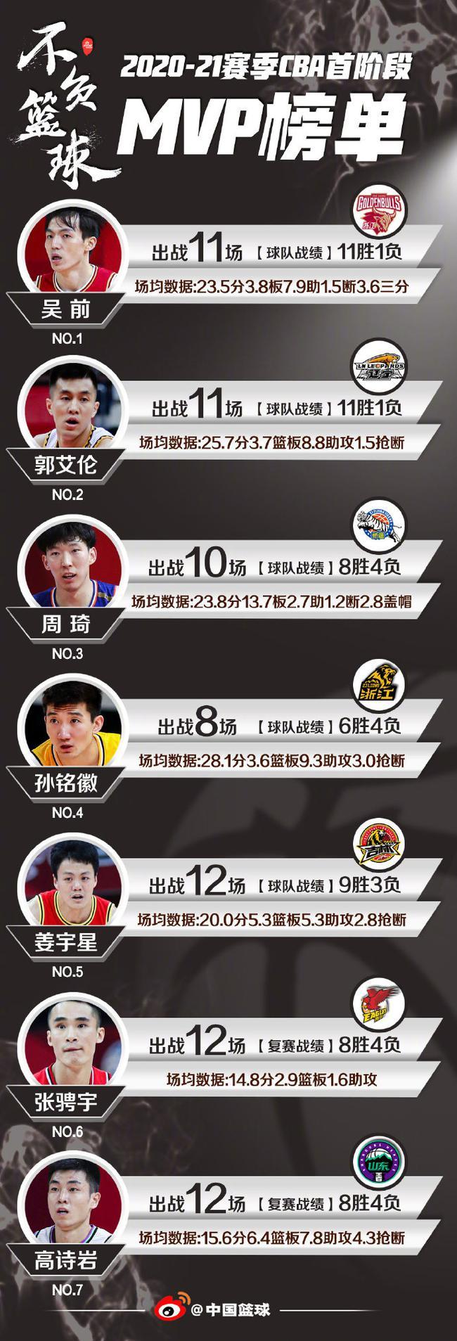 【博狗体育】第一阶段MVP排行榜:吴前郭艾伦前二 周琦第三