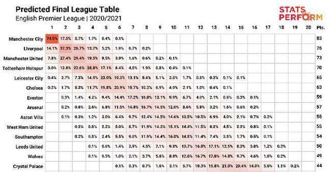 【博狗体育】OPTA数据模型:6队争英超冠军 曼城概率远超曼联