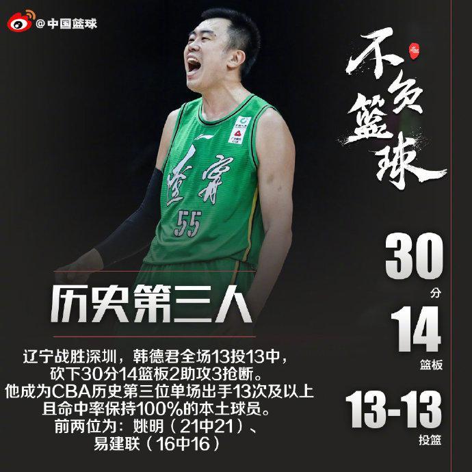 【博狗体育】历史第三人!大韩13投全中 他现在就是本土最强