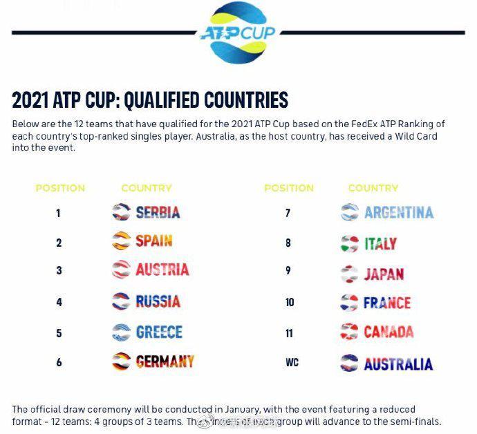 【博狗体育】ATP杯参赛名单:德约纳达尔出战 蒂姆兹维列夫在列