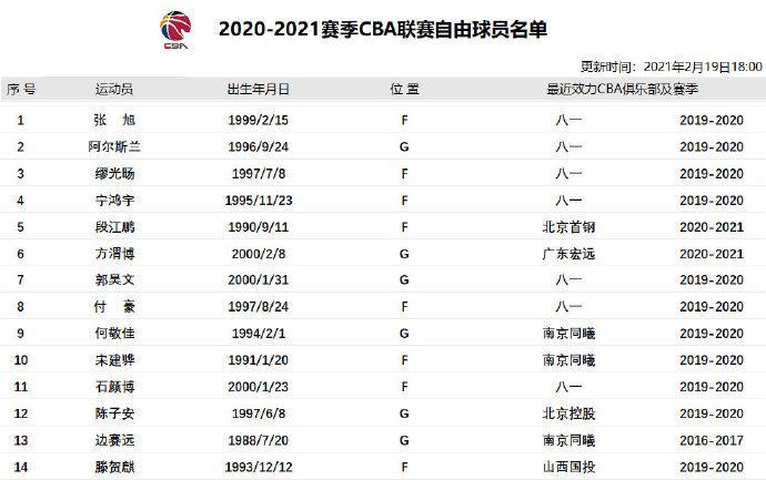 【博狗体育】自由球员名单:新增阿尔斯兰等四名前八一队员