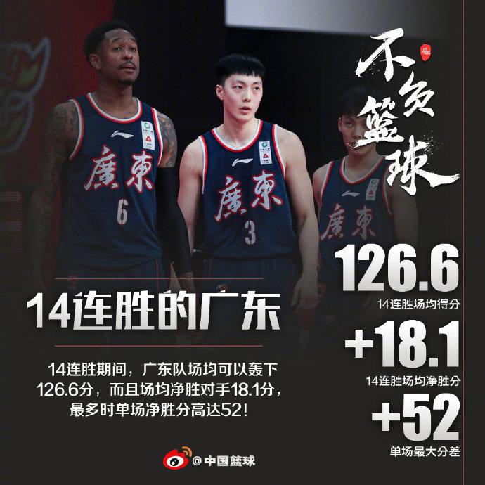 【博狗体育】广东统治力令联盟绝望 场均狂轰126分净胜18分