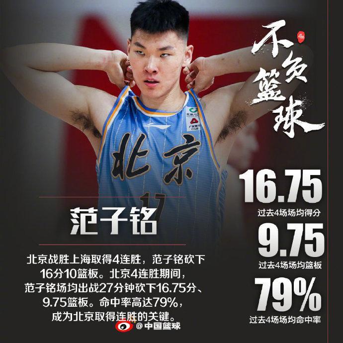 【博狗体育】四连胜场均16+9命中率79% 范子铭终于被激活