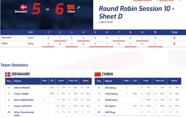 【博狗体育】冰壶男子世锦赛中国队首胜! 击败丹麦摆脱垫底