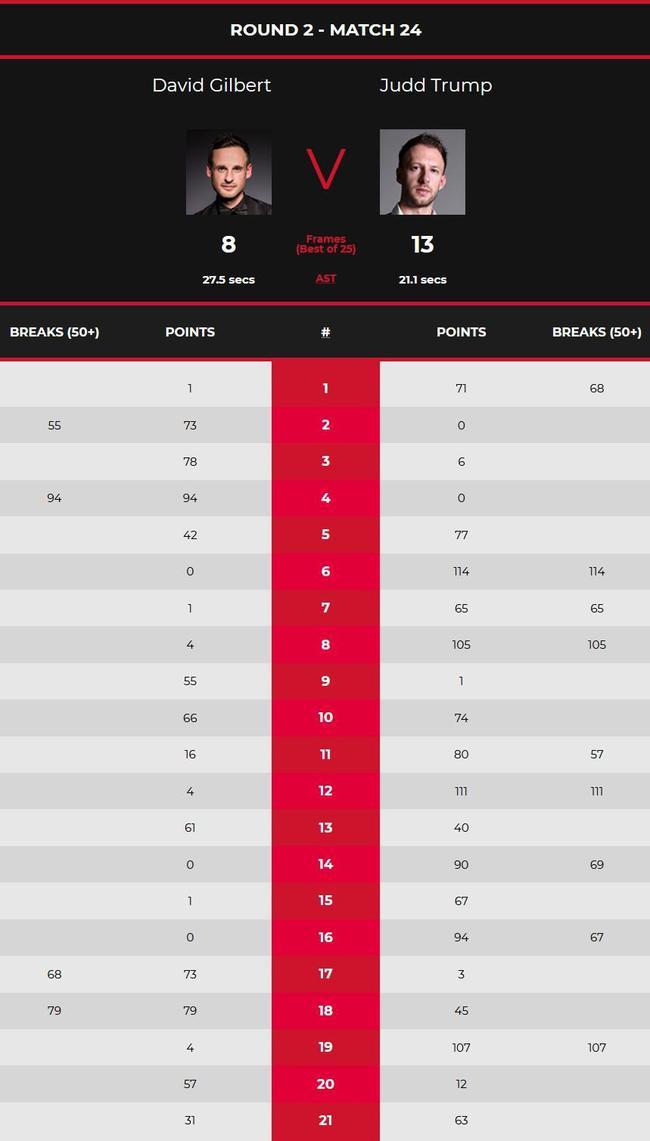【博狗体育】特鲁姆普4杆破百5杆50+ 13-8第8次晋级世锦赛8强