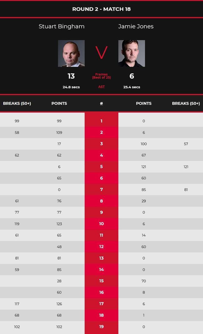 【博狗体育】宾汉姆2杆破百连胜3局 13-6琼斯第3次进世锦赛8强