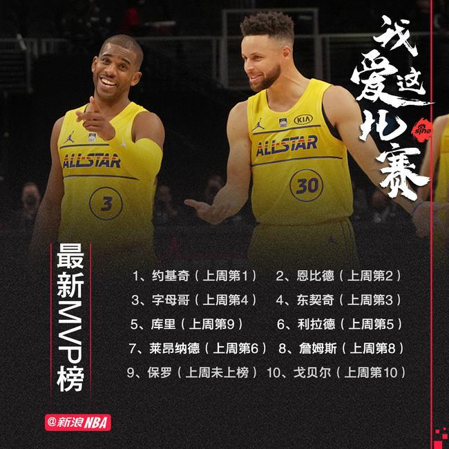 【博狗体育】MVP榜:约基奇仍领跑 恩比德次席 库里升至第五