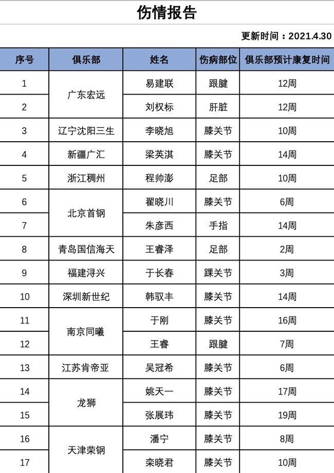 【博狗体育】CBA官方更新伤情报告:易建联12周翟晓川6周