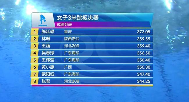 【博狗体育】跳水冠军赛女三米板施廷懋夺冠 林珊险胜王涵摘银