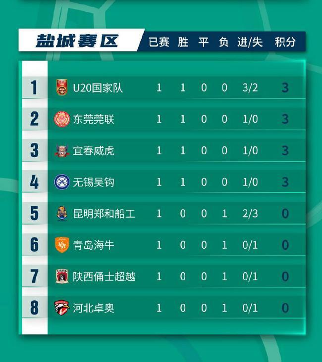 【博狗体育】中乙B组综述:国青上演大逆转 海牛爆冷负东莞