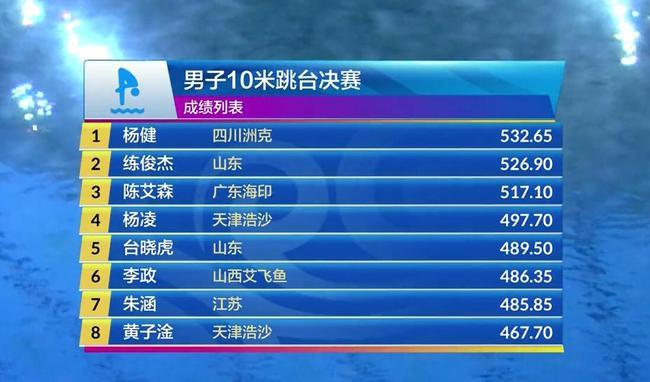 【博狗体育】跳水冠军赛男子十米台杨健夺冠 陈艾森险跌出前三