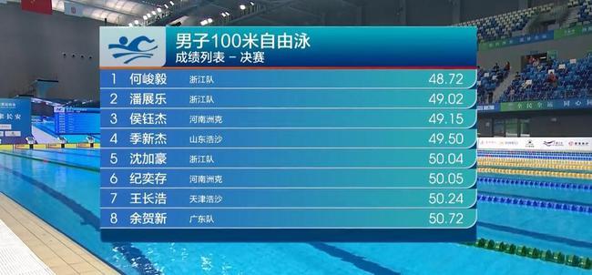 【博狗体育】游泳补位赛第4日无人达标 何峻毅100自只差0.15秒